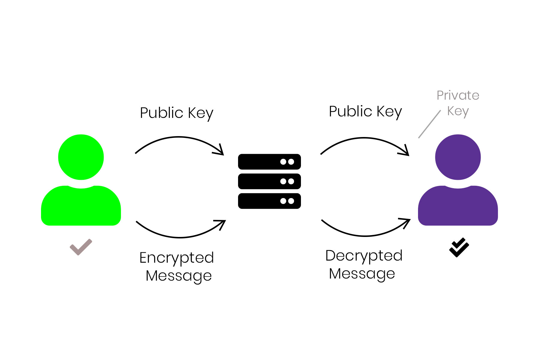 graphic of end to end Encryption