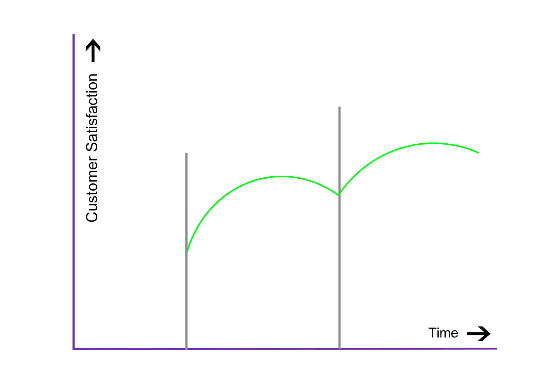 graphic of progress on graph