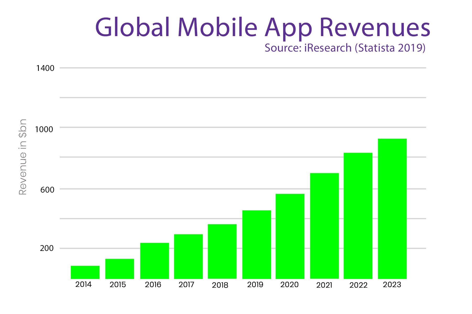 graph of mobile app revenue