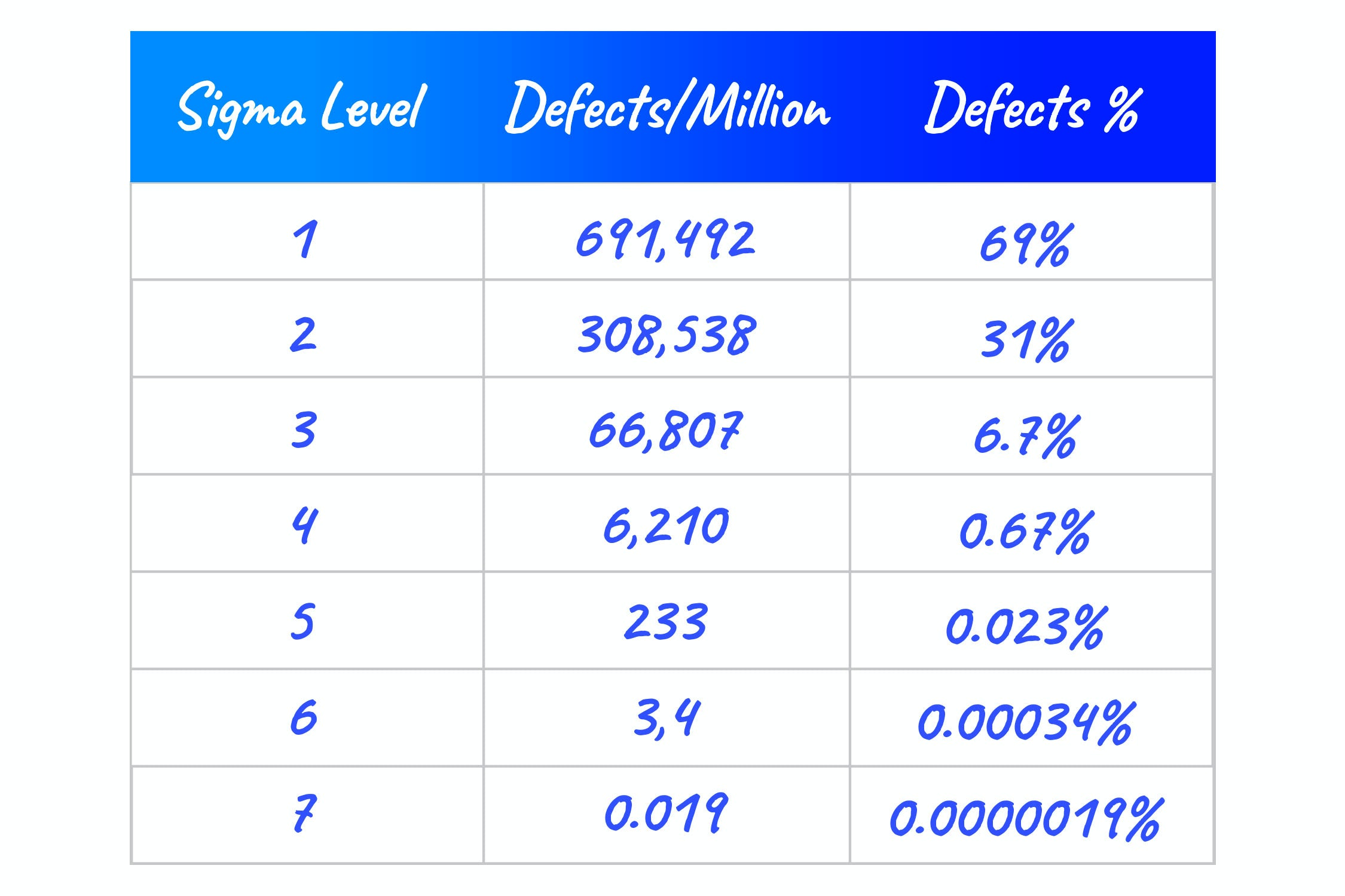 table of data regarding six sigma deficiency levels