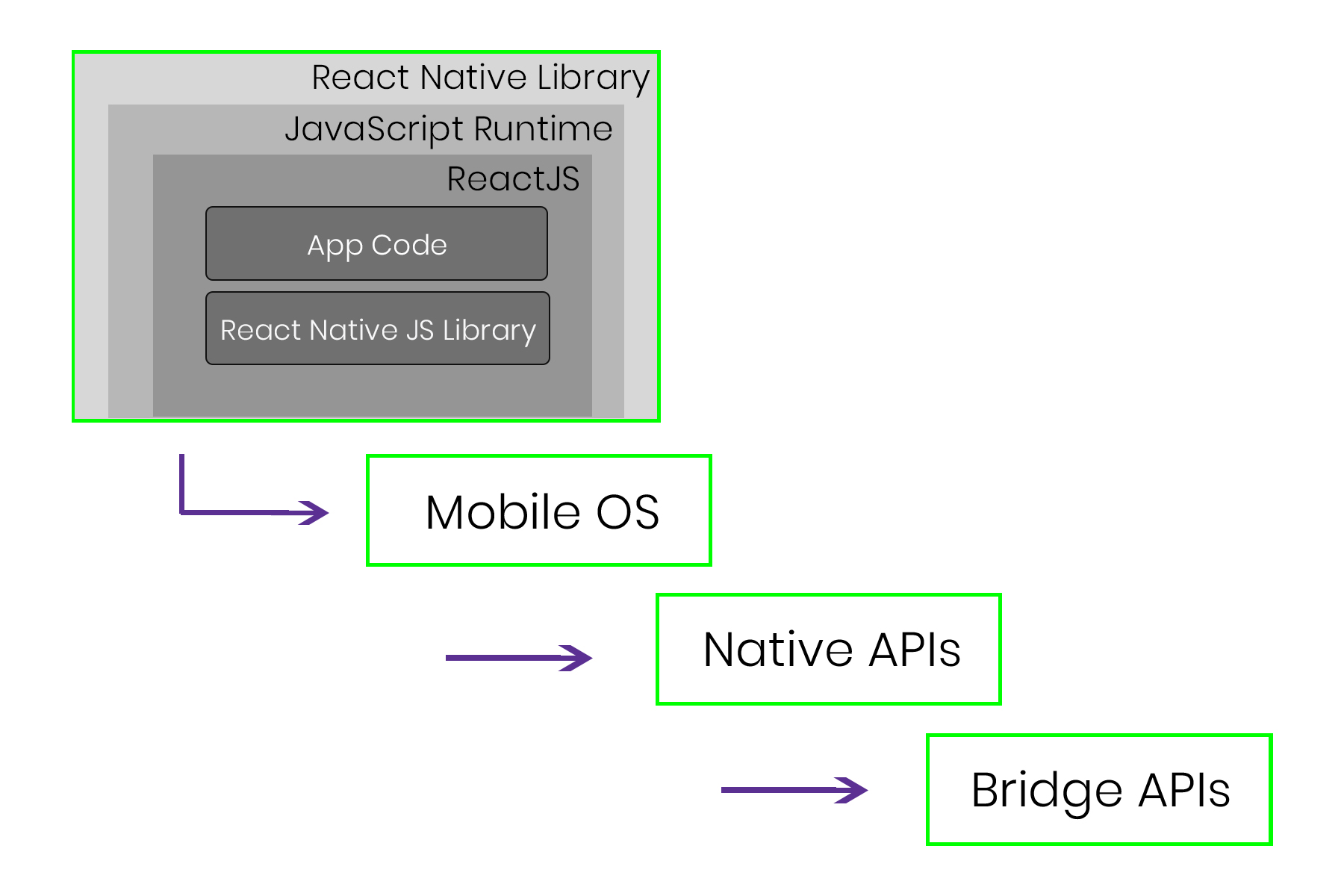 graphic of the react native rendering process