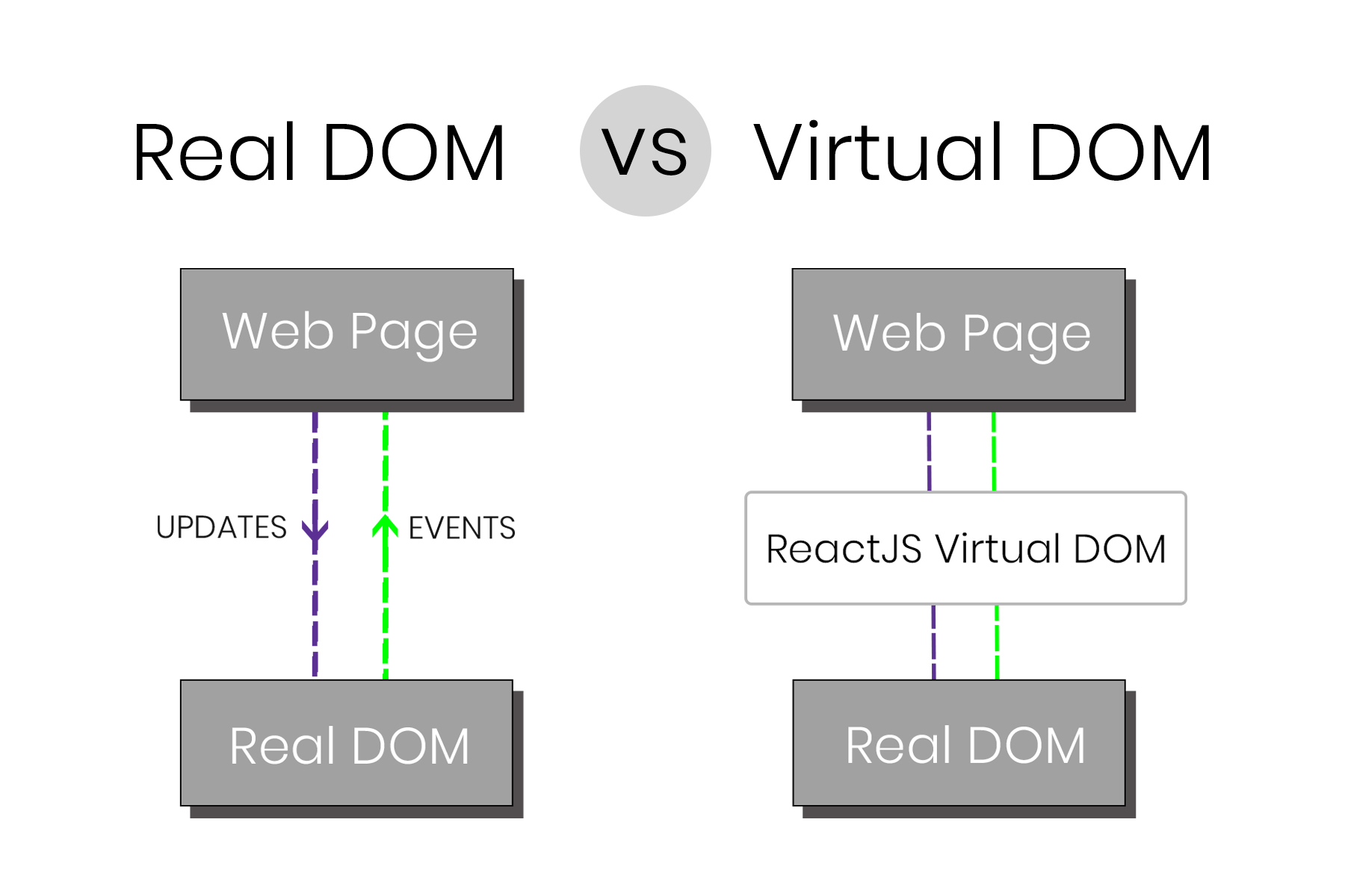 graphic of a comparison between a real and virtual DOM